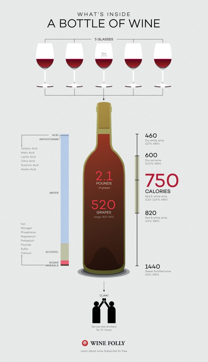 How Many Glasses in a Bottle and Other Wine Facts